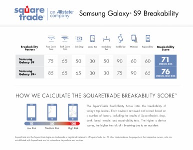 Samsung Galaxy S9 and S9+ breakability report card